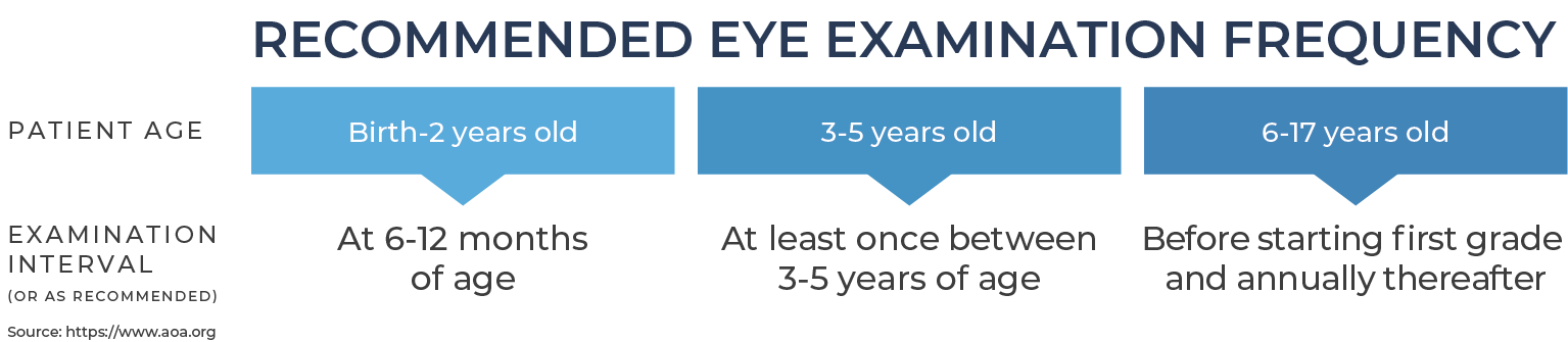 Pediatric Eye Exam Recommendations How Often Should Kids Get Their Eyes Checked
